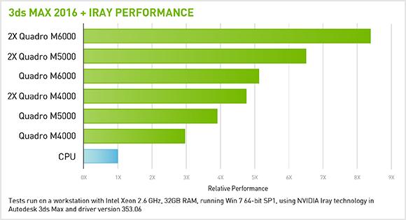 Multi-GPU Technology